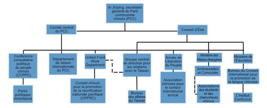 Le Front uni chinois : un instrument du PCC pour contrôler l'information à l'étranger